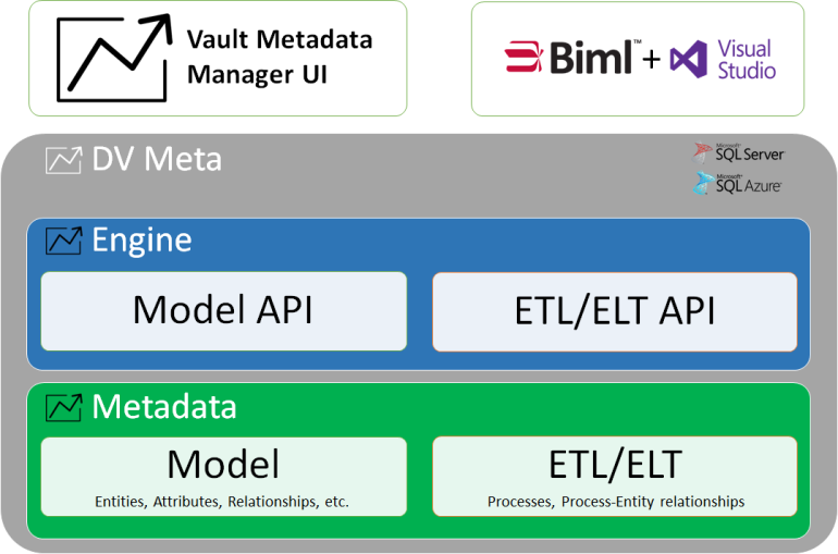 Data Rider | Driving data vault automation to the limit